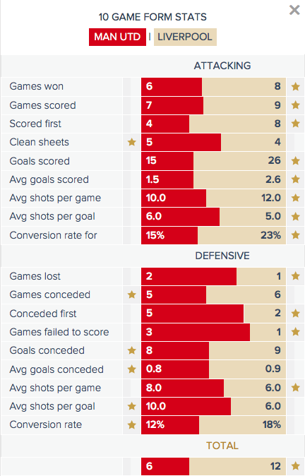 Man Utd v Liverpool - Form Stats