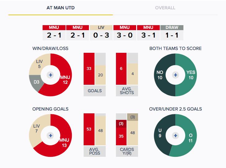 Man Utd v Liverpool - History - H