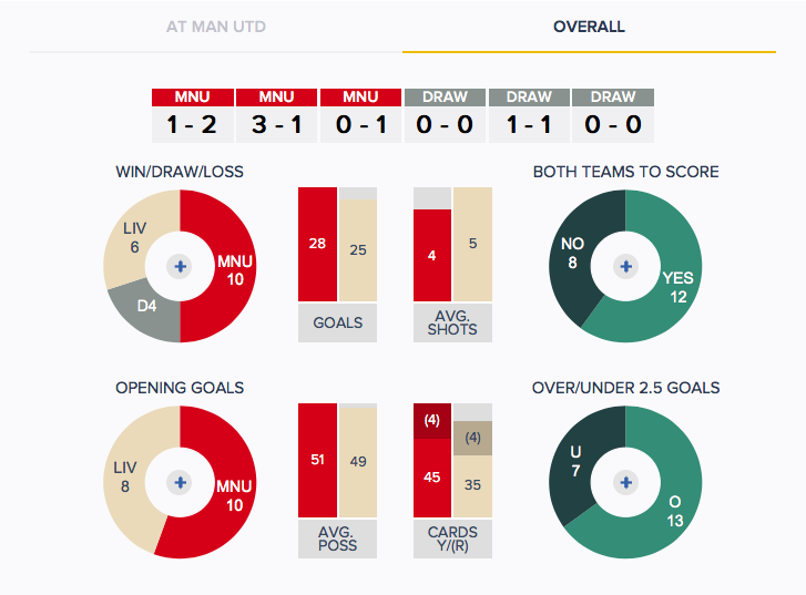 Man Utd v Liverpool - History - Overall