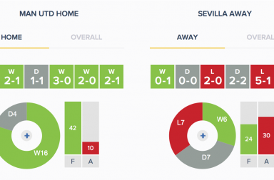 Man Utd v Sevilla - Form - HA