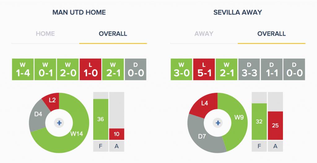 Man Utd v Sevilla - Form - Overall