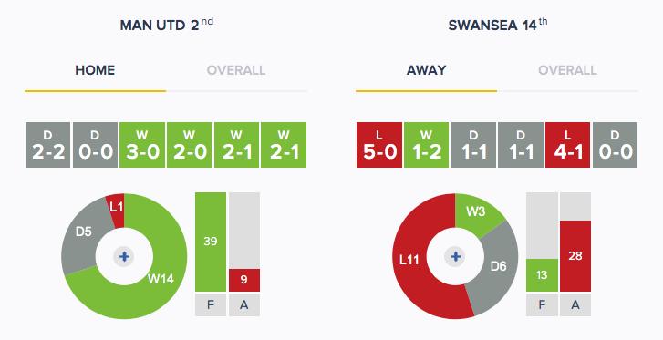 Man Utd v Swansea - Form - HA