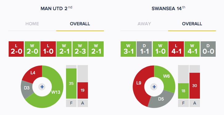 Man Utd v Swansea - Form - Overall