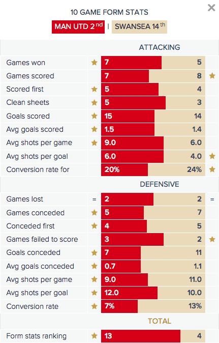 Man Utd v Swansea - Form Stats