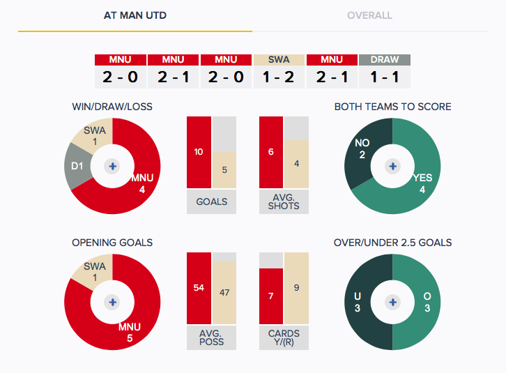 Man Utd v Swansea - History - H