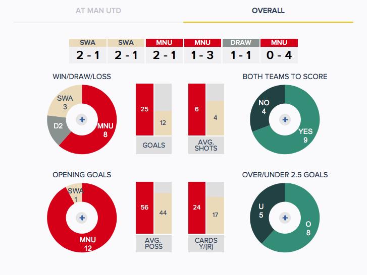 Man Utd v Swansea - History - Overall