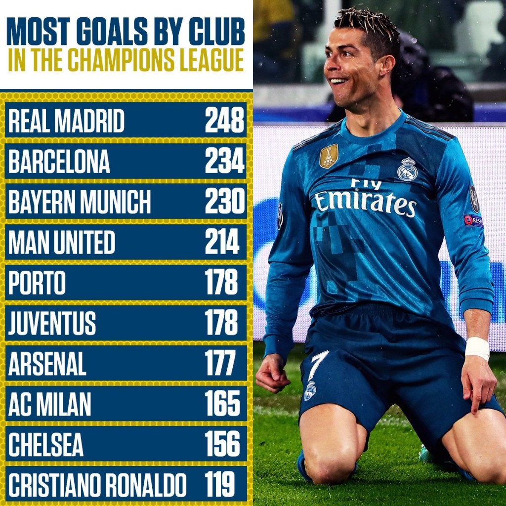 Liverpool Barcelona V S Man Unt Real Madrid: Ronaldo Has Scored More Champions League Goals Than Liverpool