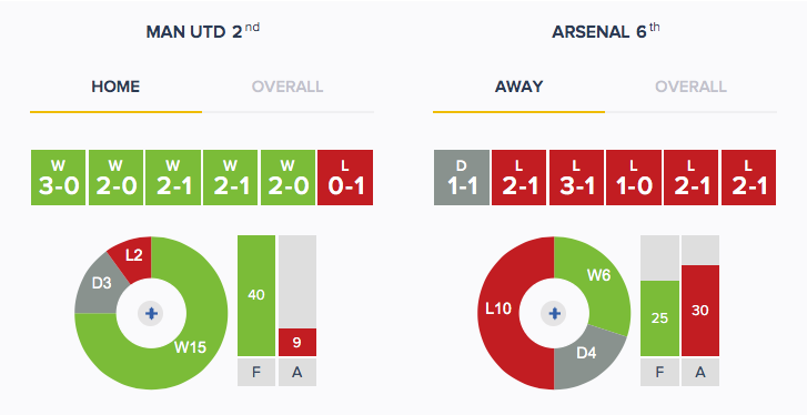 Man Utd v Arsenal - Form - HA