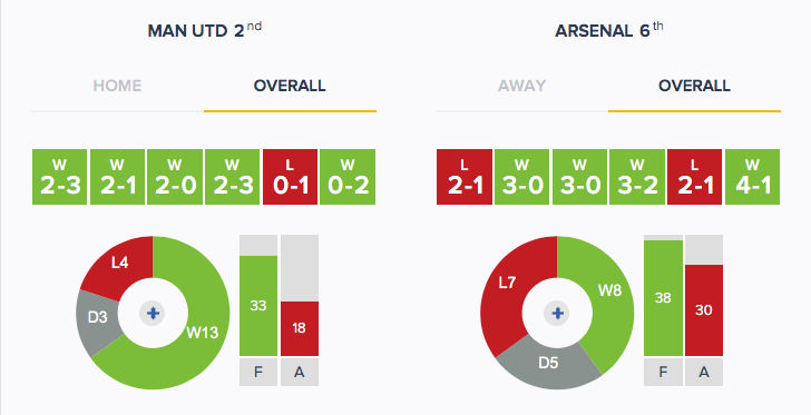 Man Utd v Arsenal - Form - Overall