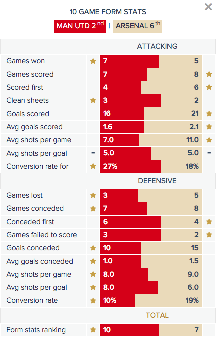 Man Utd v Arsenal - Form Stats