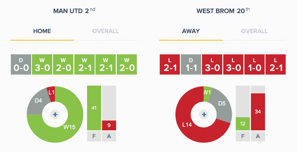 Man Utd v West Brom - Form - HA