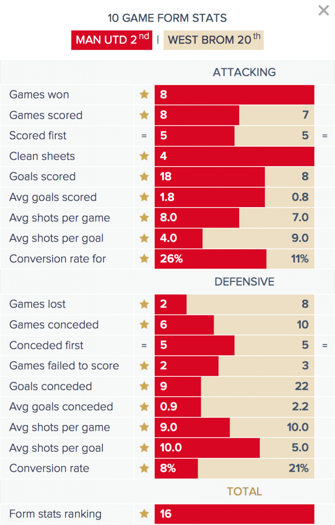 Man Utd v West Brom - Form Stats