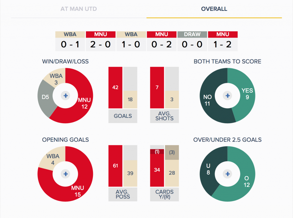 Man Utd v West Brom - History - Overall