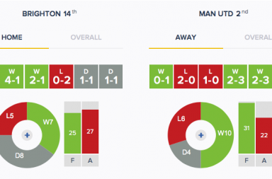 Brighton v Man Utd - Form - HA