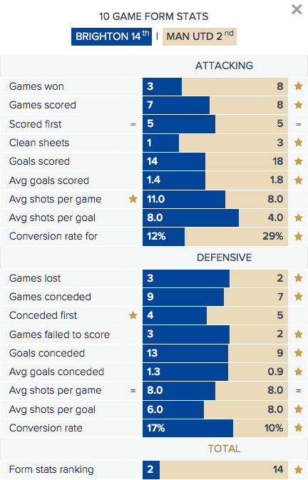 Brighton v Man Utd - Form Stats
